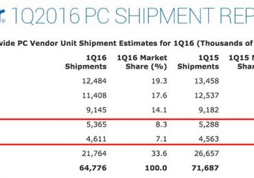 Gartner: PC shipment declined in Q1; Asus and Apple increased shipments