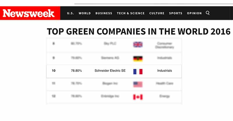 Photo of Schneider Electric rises to 10th place in the Newsweek Global Green Ranking 2016