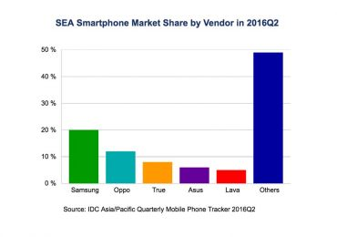 IDC: Smartphone Market in South East Asia Continues Positive Growth Trajectory in Q2