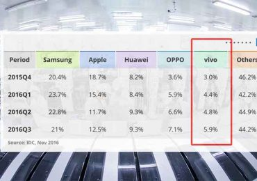 Vivo remains top five global brand for smartphones