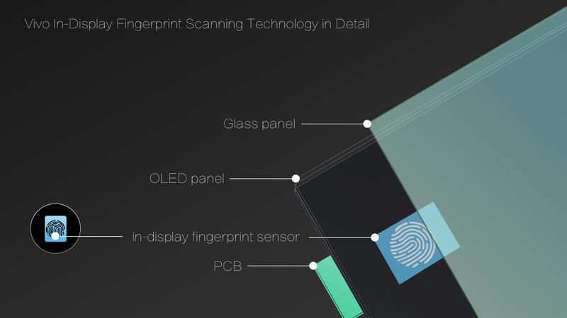 VIVO unveils the first smartphone to have an in-display fingerprint scanner at CES 2018