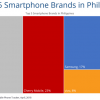 IDC – Smartphone shipments in the Philippines declined by 7% last year