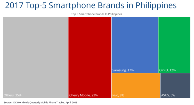 IDC - Smartphone shipments in the Philippines declined by 7% last year