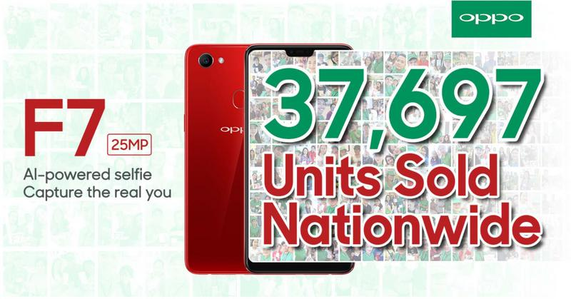 OPPO F7 sold more than 37,000 units on its First Day Sale