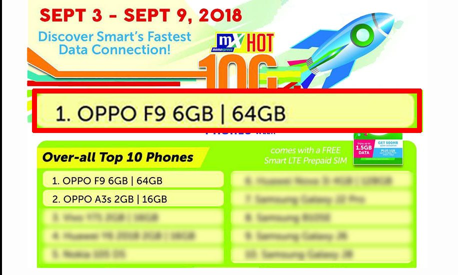 oppo f9 leads memoxpress weekly chart upon 1st week of availability