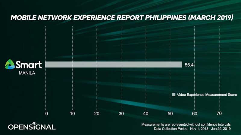 Internet speeds in Manila at par with SE Asian neighbors