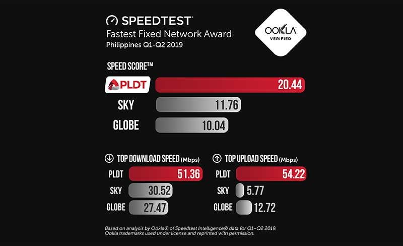 Photo of PLDT, Smart still PH's fastest fixed, mobile networks for 2019 – Ookla